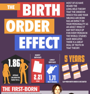 sibling birth order dating According to hartstein, gender, birth order, temperament, environmental factors -- all that give us indications of who we are, what our personality traits are, who we might want to be with when we're dating is there any scientific aspect of this  there is, hartstein says it's been researched since the 1920's.